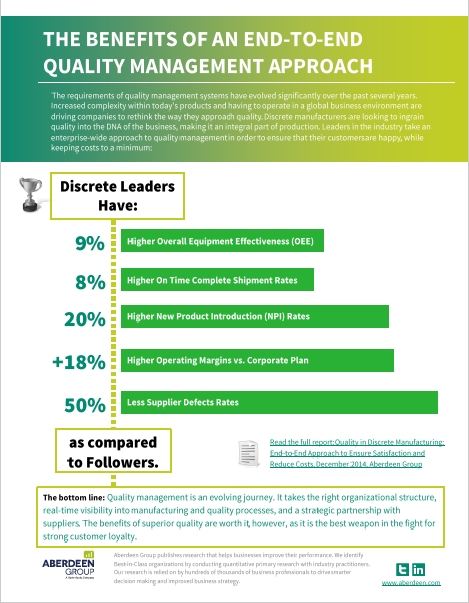 conclusion of quality management More organizations are investing in improving their quality systems to obtain the numerous benefits of quality management systems total quality management.