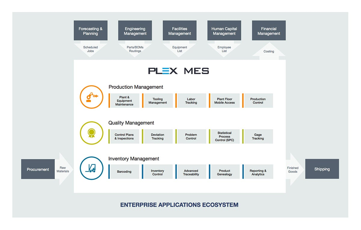 Erp Manufacturing Execution Systems Mes Solutions