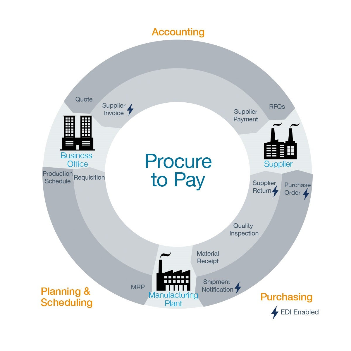 Procure To Pay P2p Process Full Supply Chain Visibility