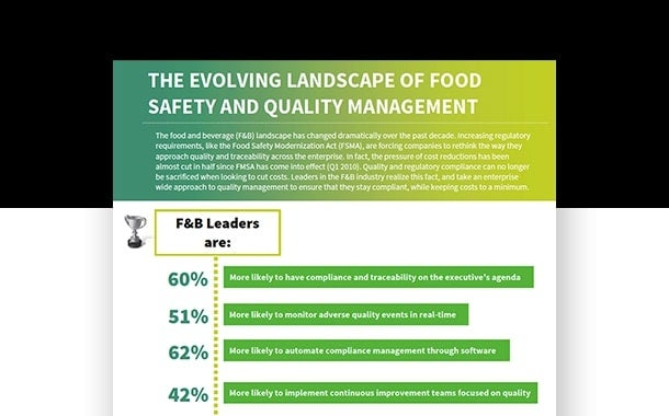 The Evolving Landscape of Food Safety and Quality Management