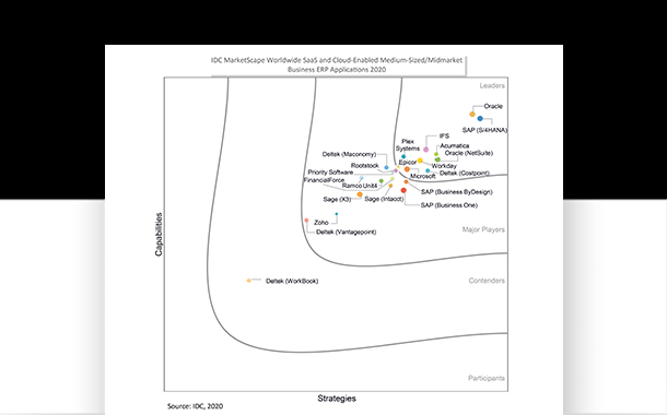 Plex Named a Leader IDC Marketscape