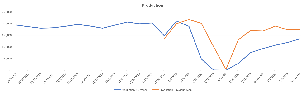 year-over-year-production-trends-china