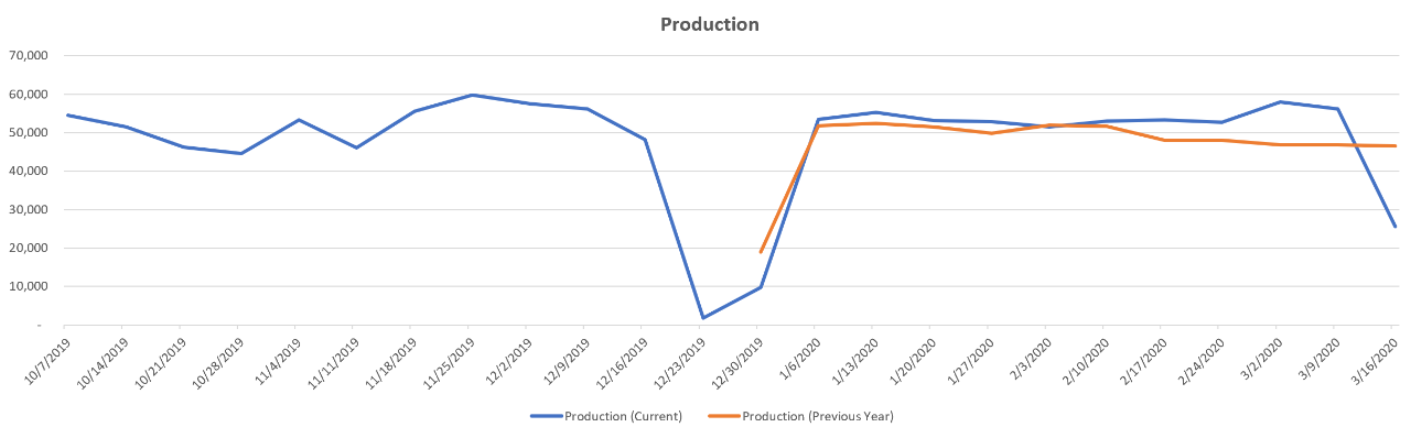 year-over-year-production-trends-france