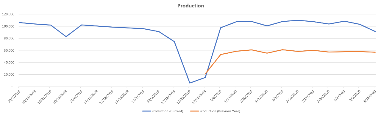 year-over-year-production-trends-germany