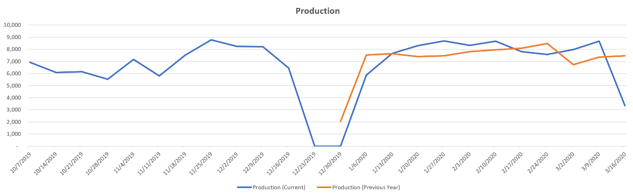 year-over-year-production-trends-italy
