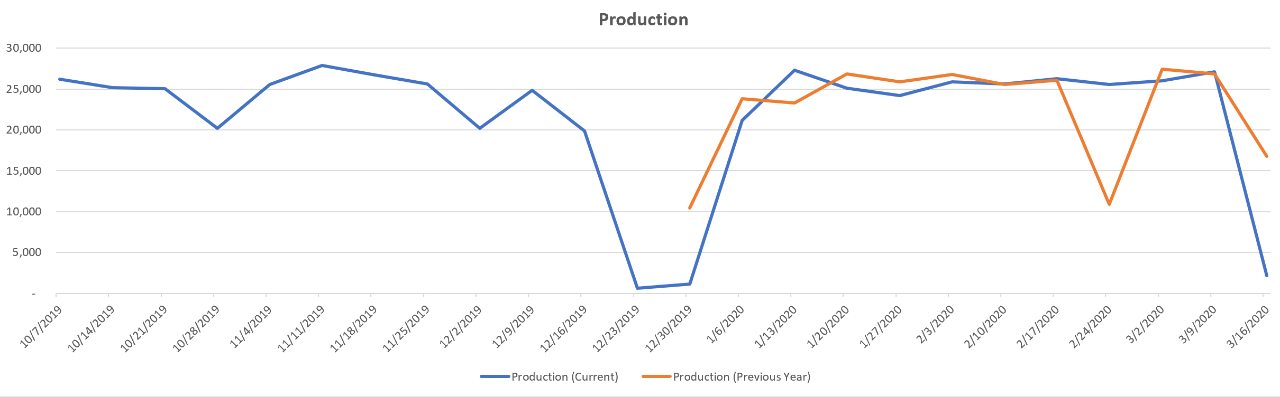 year-over-year-production-trends-spain