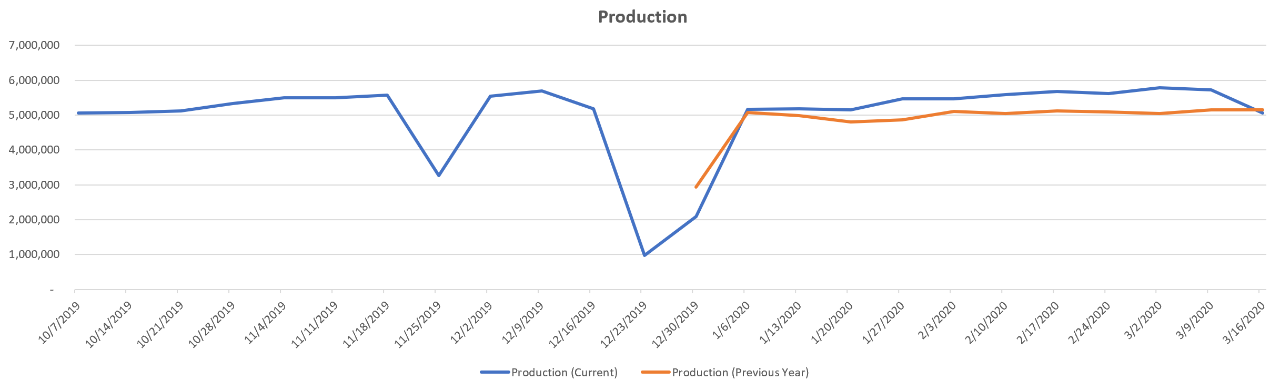 year-over-year-production-trends-us