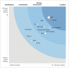 Forrester Wave Rankings